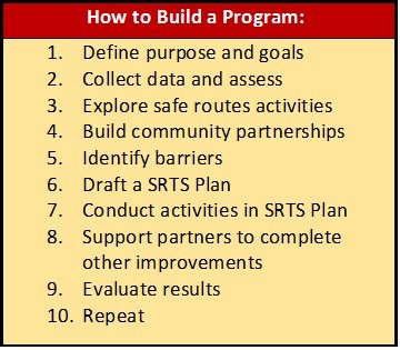 how to build a program2